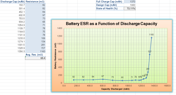 1900 mah charger graph