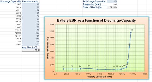 1900 mah charger graph