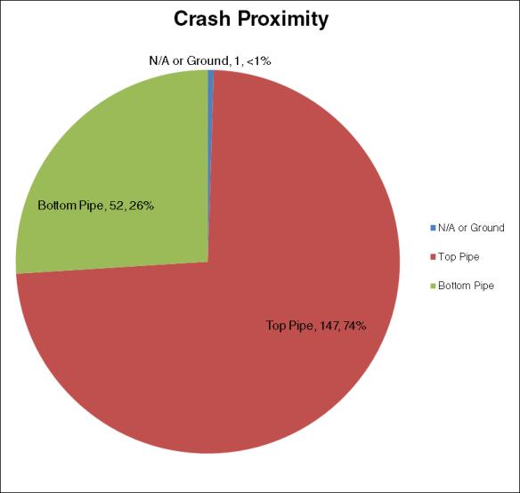 crash proximity