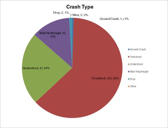 crash type