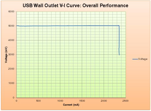 overall vi graph