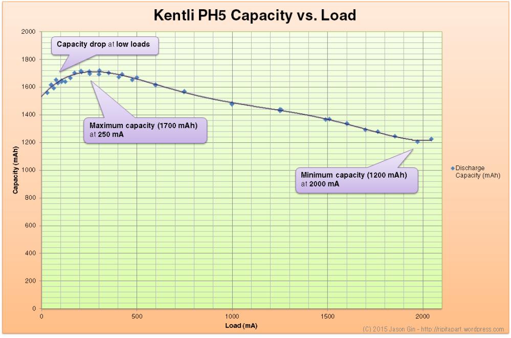 Performance analysis/review of Kentli PH5 Li-ion 1.5V AA battery (4/4)