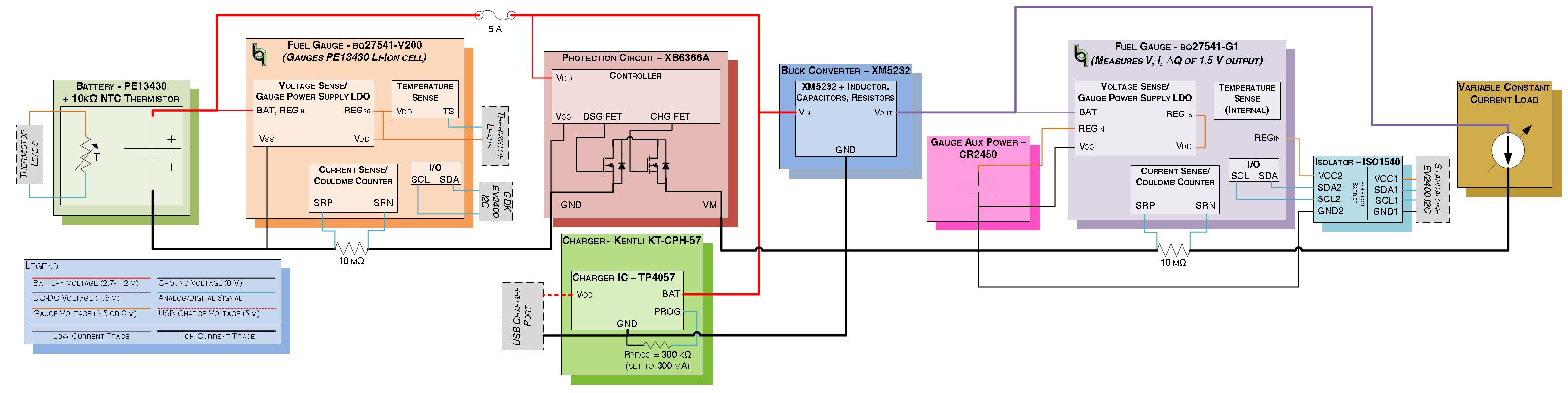 ph5 cycle test setup diagram