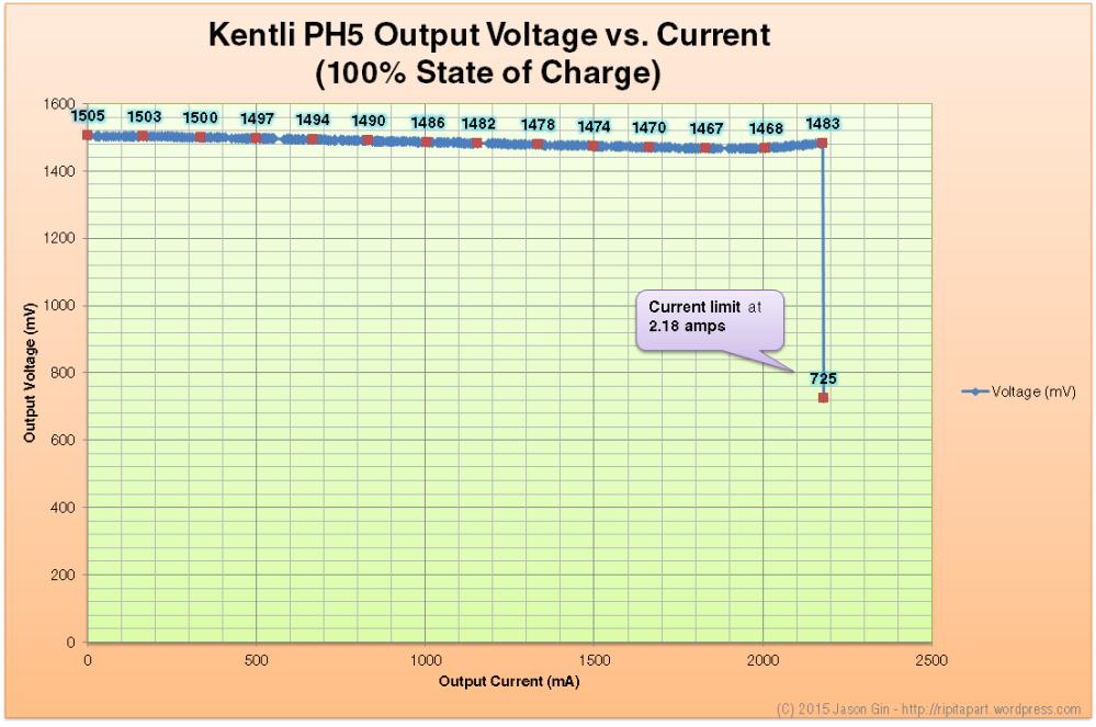 Performance analysis/review of Kentli PH5 Li-ion 1.5V AA battery (1/4)