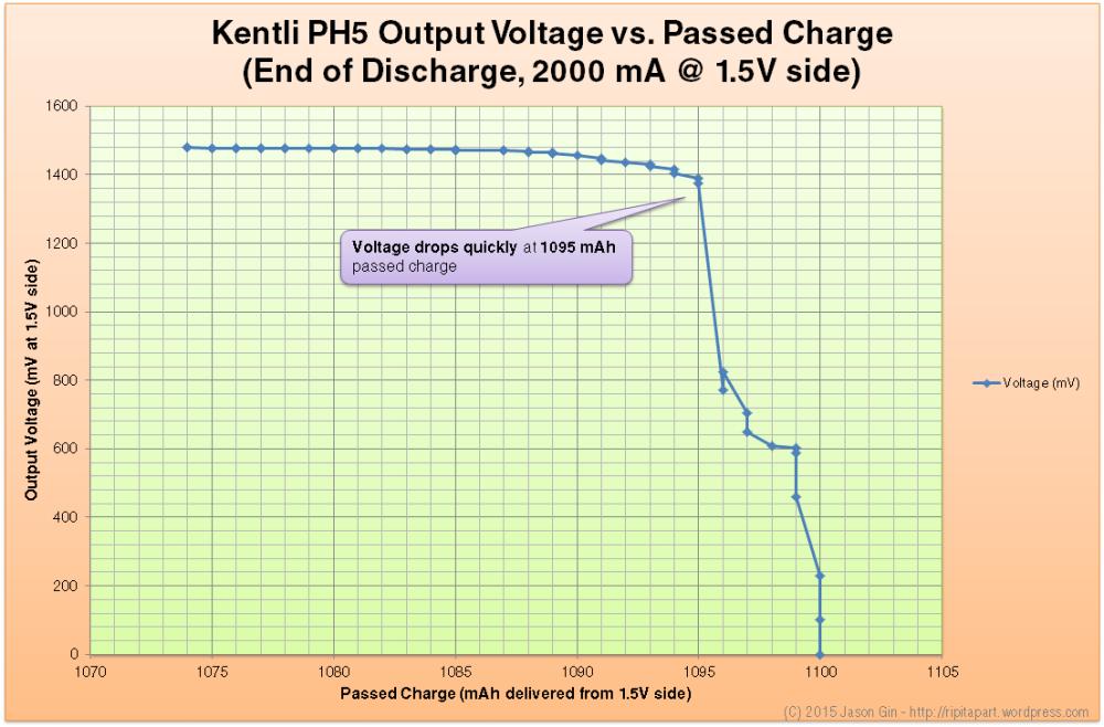 Performance analysis/review of Kentli PH5 Li-ion 1.5V AA battery (3/4)