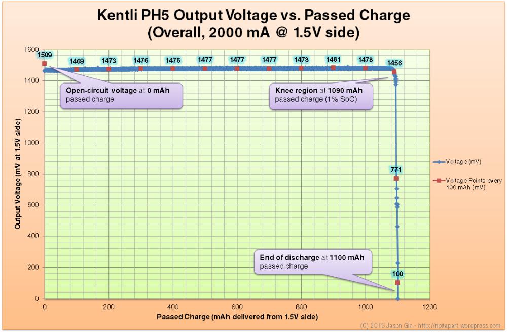 Performance analysis/review of Kentli PH5 Li-ion 1.5V AA battery (2/4)