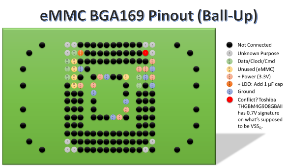 Toshiba THGBM4G9D8GBAII eMMC pinout (solder balls facing up)