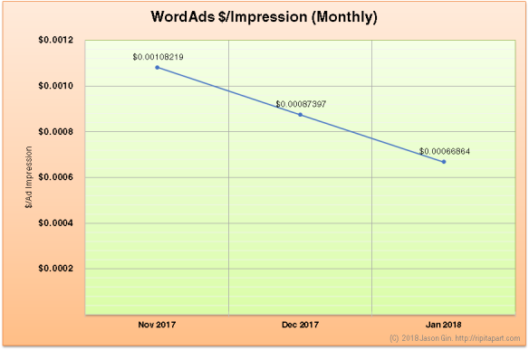 WordAds Rate Nov 2017 to Jan 2018