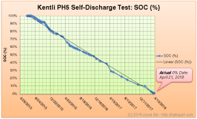 Kentli PH5 State of Charge (Jun 18, 2015 - Apr 29, 2018)