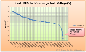 Kentli PH5 Voltage (Jun 18, 2015 - Apr 29, 2018)
