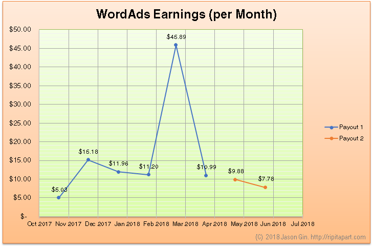 WordAds Earnings Nov 2017 to Jun 2018
