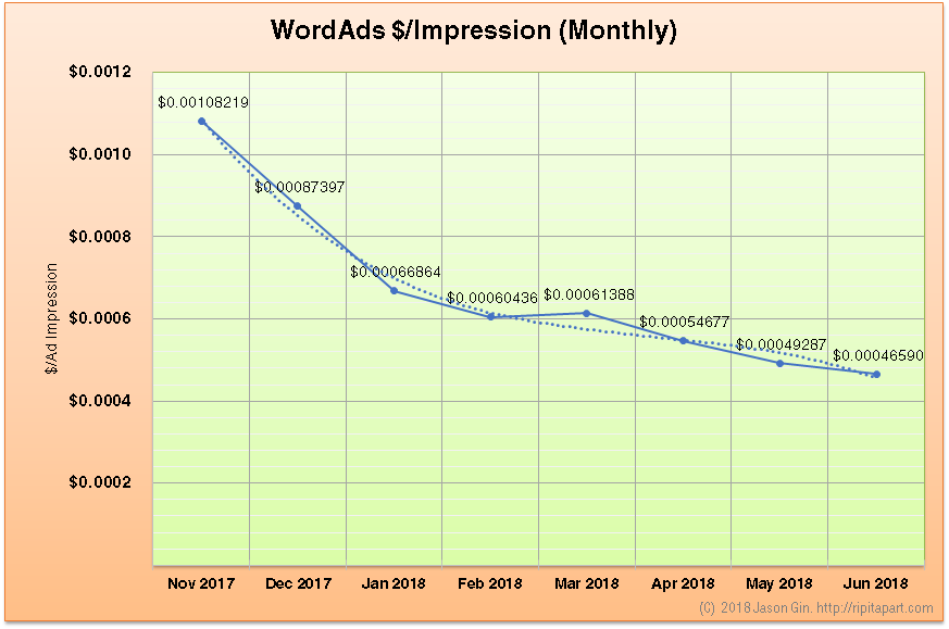 WordAds Rate Nov 2017 to Jun 2018