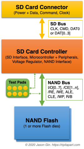 Block diagram of a typical SD card.