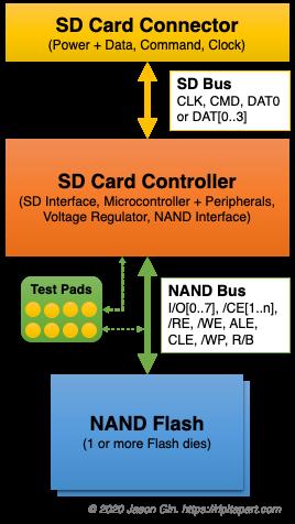 SD Card Anatomy