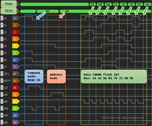 Logic analyzer trace of SanDisk High Endurance 128GB's READ ID command.