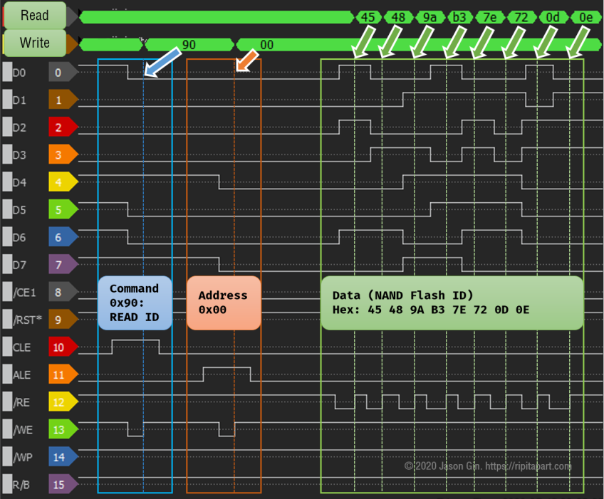 Logic analyzer trace of SanDisk High Endurance 128GB's READ ID command.