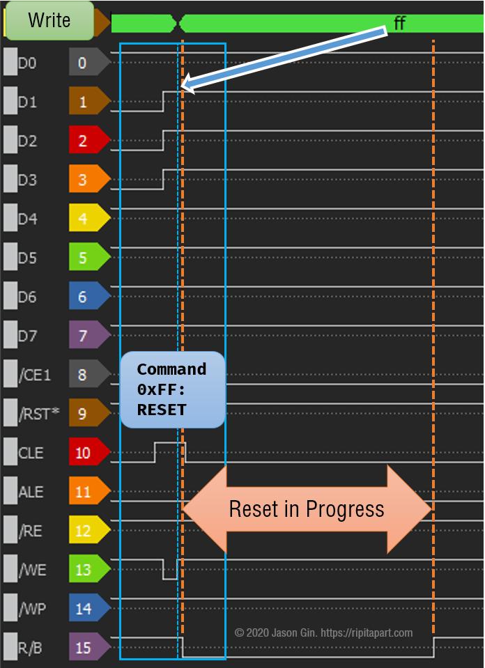 Logic analyzer trace of SanDisk High Endurance 128GB's RESET command.