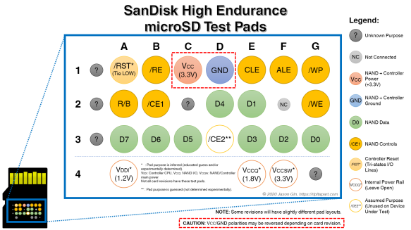Diagram of the test pads on SanDisk's High Endurance microSD card.